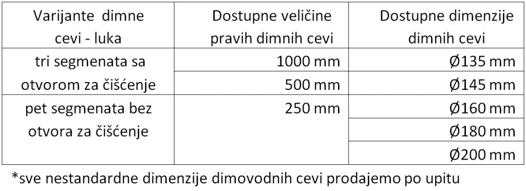 Standardne dimenzije dimovodnih cevi